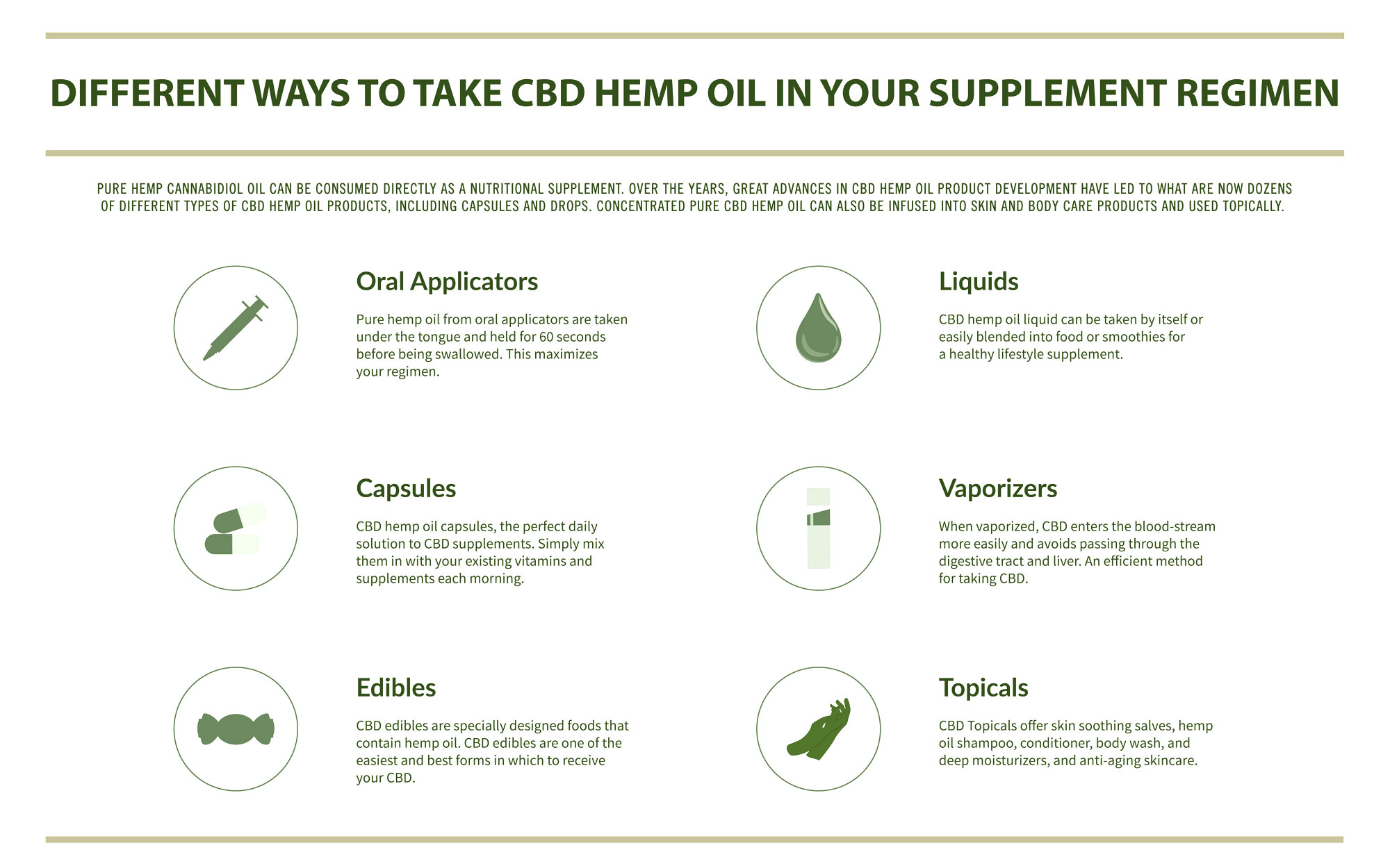 infographic illustrating the different ways to take cbd hemp oil